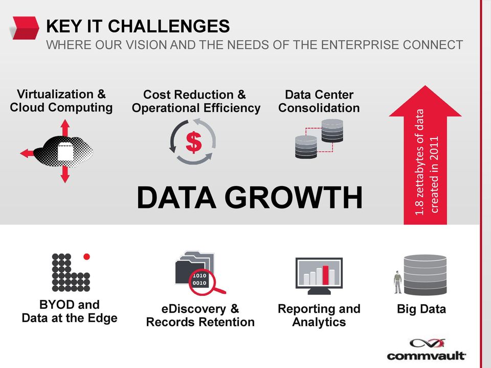 Reduction & Operational Efficiency Data Center Consolidation DATA GROWTH BYOD