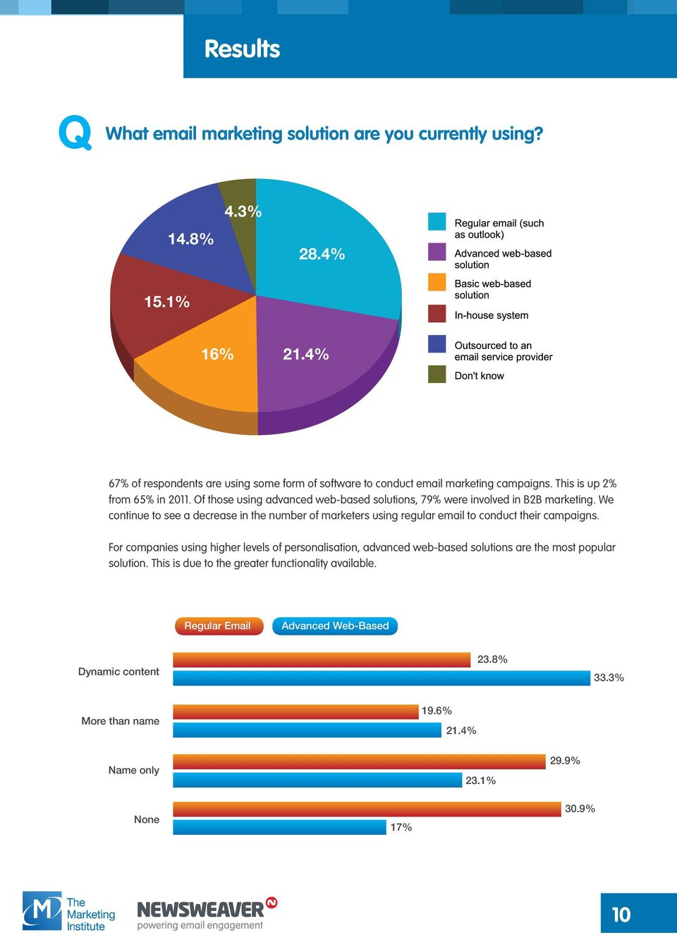 Of those using advanced web-based solutions, 79% were involved in B2B marketing.