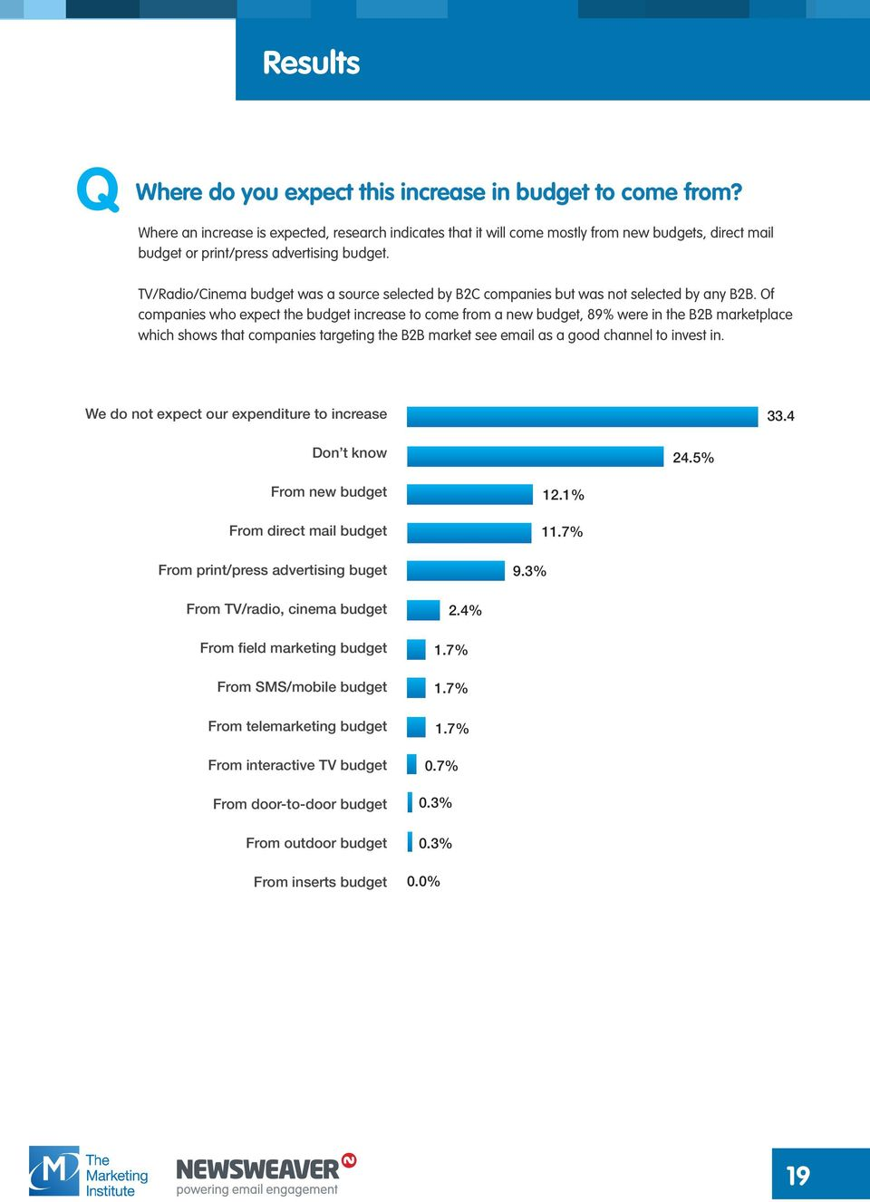 TV/Radio/Cinema budget was a source selected by B2C companies but was not selected by any B2B.