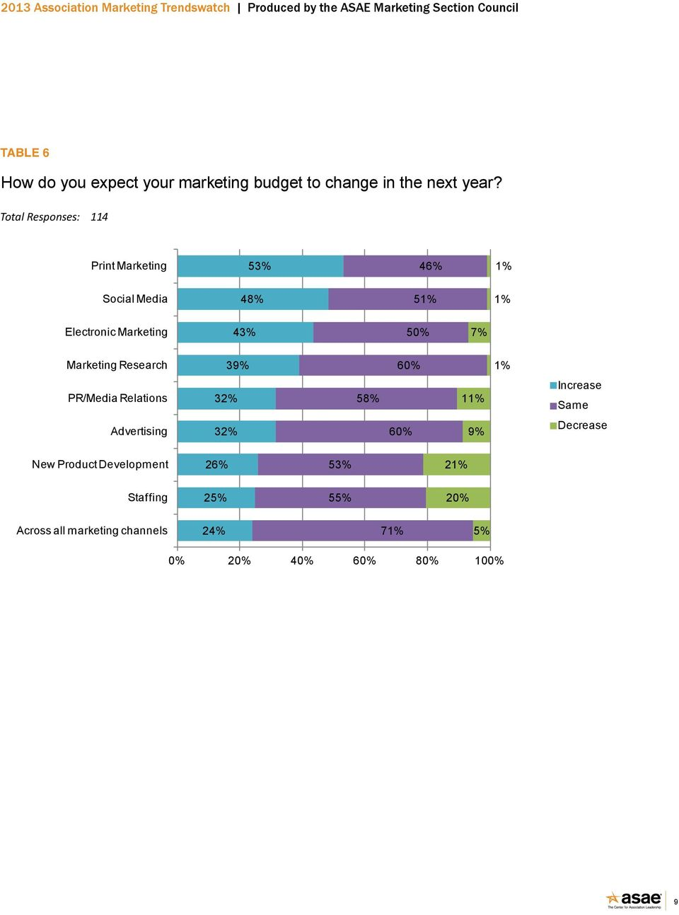 7% Marketing Research 39% 60% 1% PR/Media Relations 32% 58% 11% Increase Same Advertising 32% 60% 9%