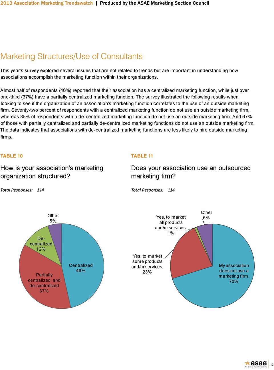 Almost half of respondents (46%) reported that their association has a centralized marketing function, while just over one-third (37%) have a partially centralized marketing function.