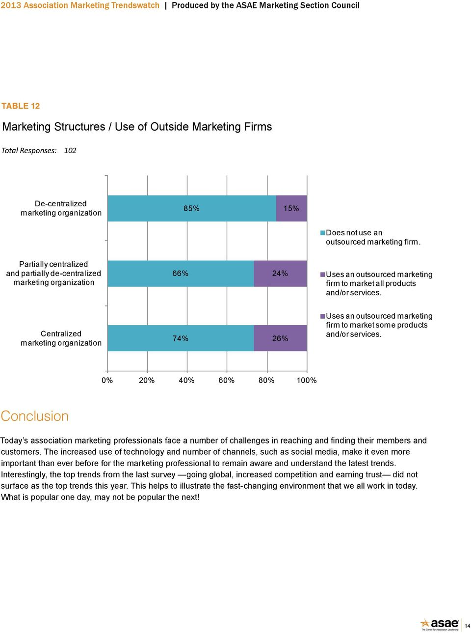 Centralized marketing organization 74% 26% Uses an outsourced marketing firm to market some products and/or services.