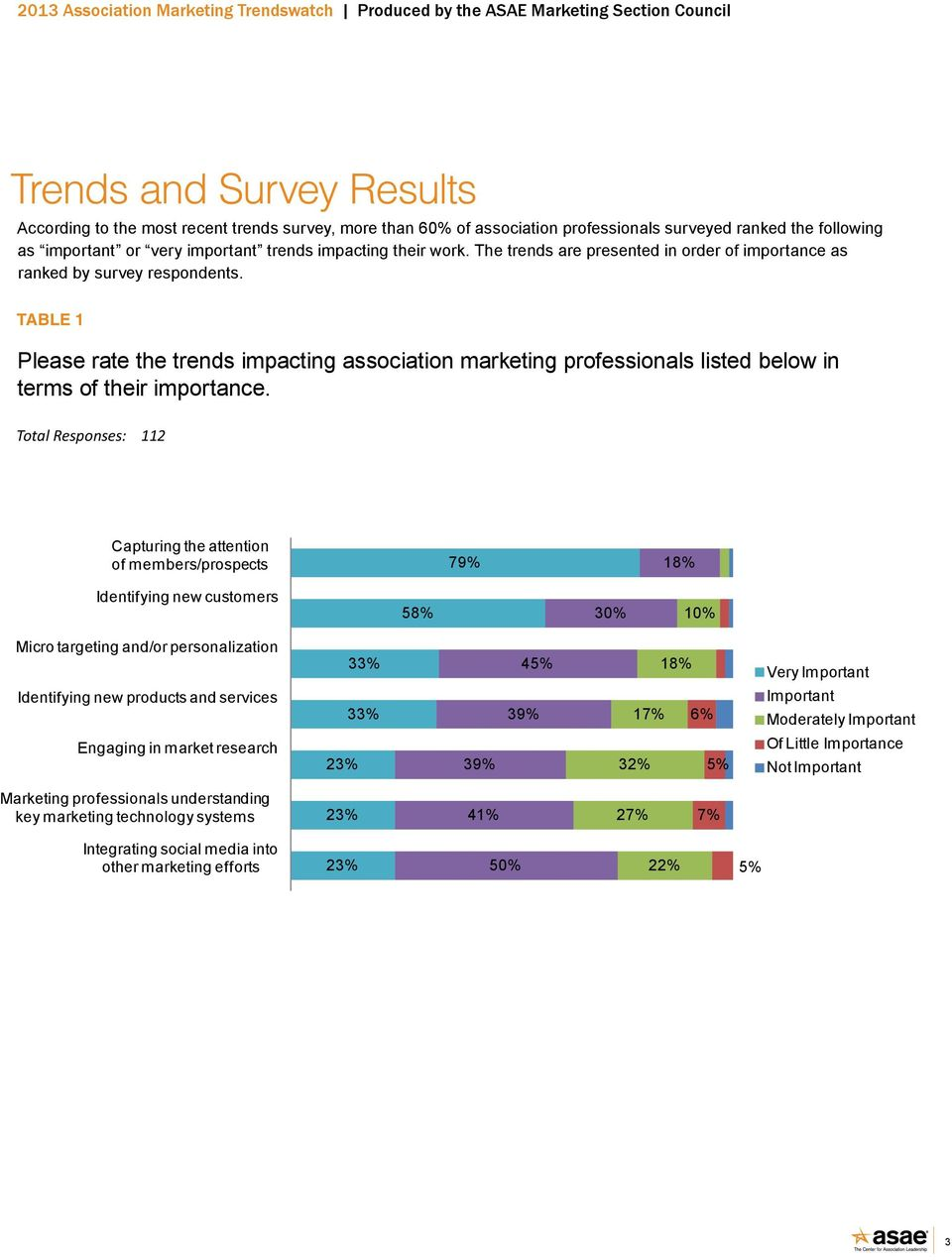 TABLE 1 Please rate the trends impacting association marketing professionals listed below in terms of their importance.