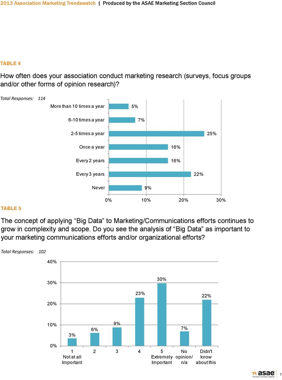30% The concept of applying Big Data to Marketing/Communications efforts continues to grow in complexity and scope.