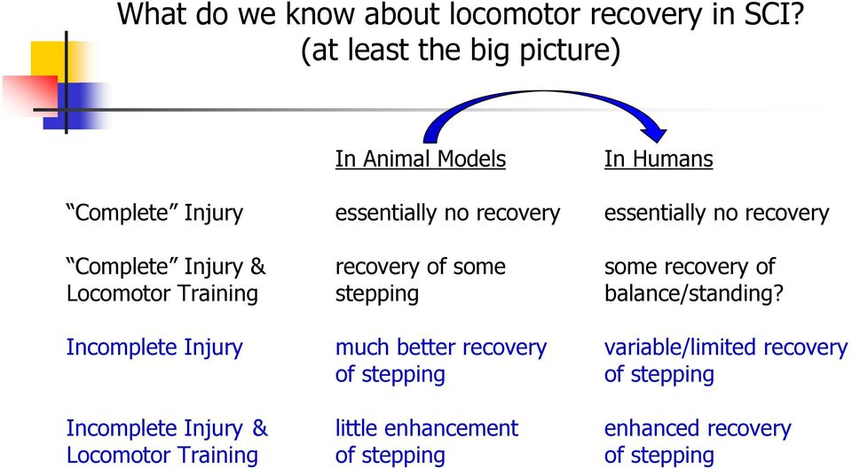 recovery Complete Injury & recovery of some some recovery of Locomotor Training stepping balance/standing?