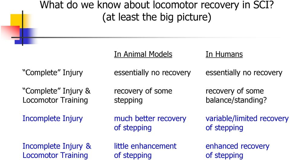 recovery Complete Injury & recovery of some recovery of some Locomotor Training stepping balance/standing?