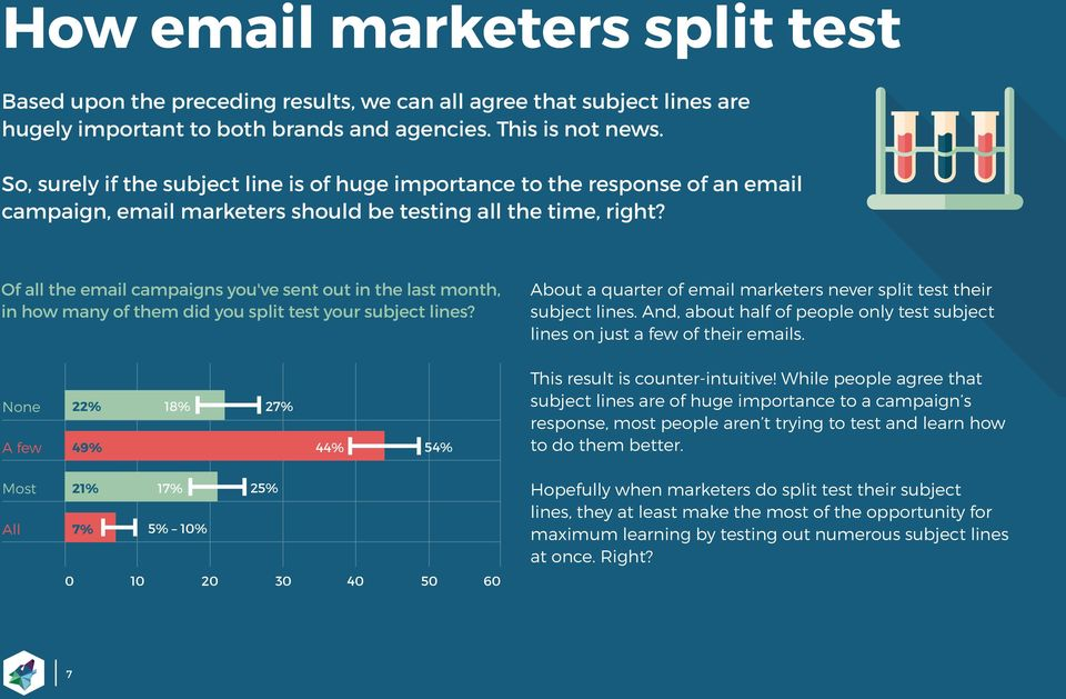 Of all the email campaigns you've sent out in the last month, in how many of them did you split test your subject lines? About a quarter of email marketers never split test their subject lines.