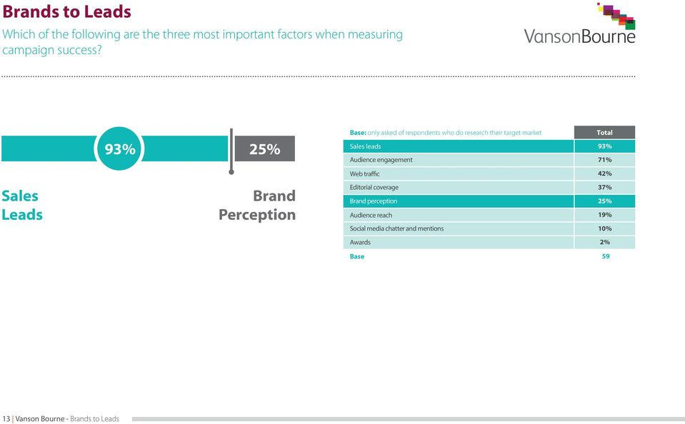 93% 25% : only asked of respondents who do research their target market Sales leads Audience