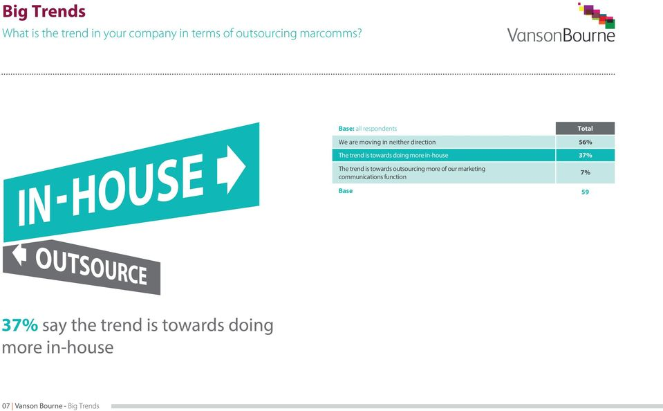 in-house The trend is towards outsourcing more of our marketing communications