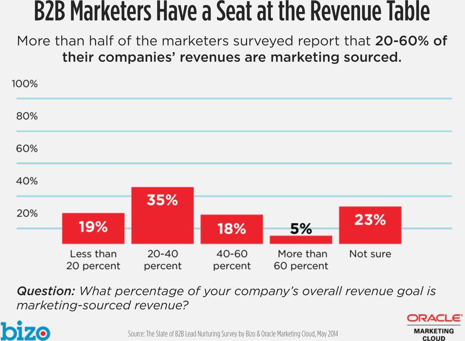 companies revenues are marketing sourced.