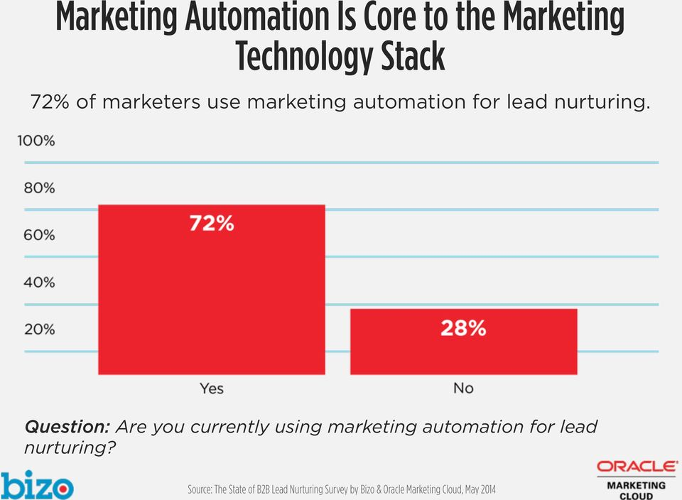 automation for lead nurturing.