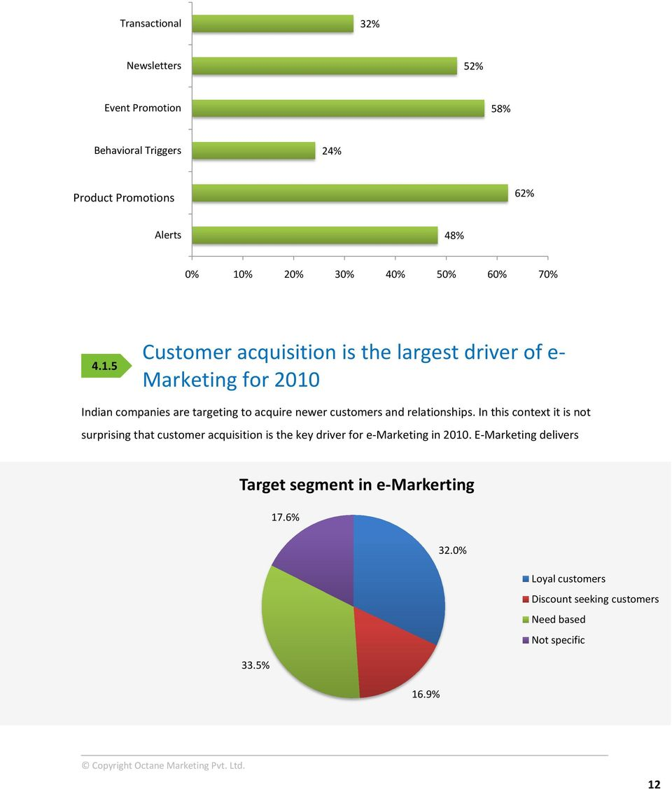 5 Customer acquisition is the largest driver of e- Marketing for 2010 Indian companies are targeting to acquire newer customers and