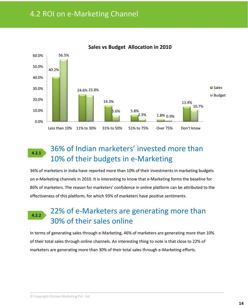 1 36% of Indian marketers invested more than 10% of their budgets in e-marketing 36% of marketers in India have reported more than 10% of their investments in marketing budgets on e-marketing
