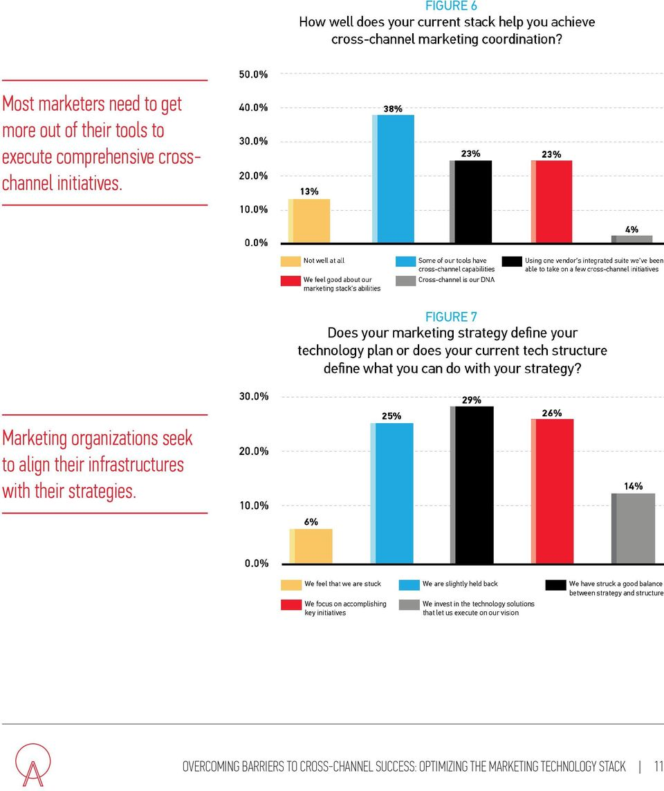 FIGURE 7 Marketing organizations seek to align their infrastructures with
