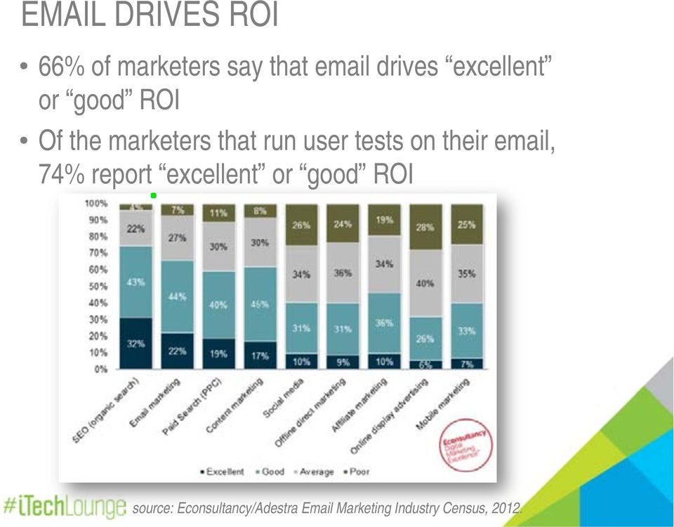tests on their email, 74% report excellent or good ROI