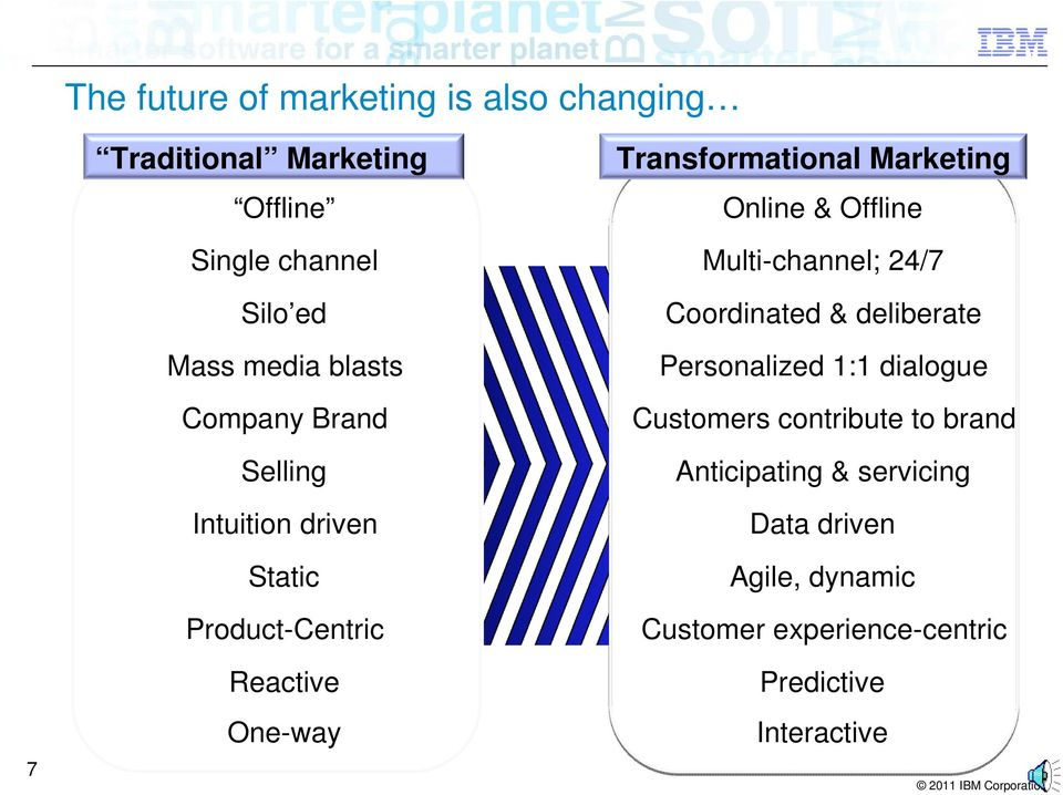 Offline Multi-channel; 24/7 Coordinated & deliberate Personalized 1:1 dialogue Customers contribute to brand