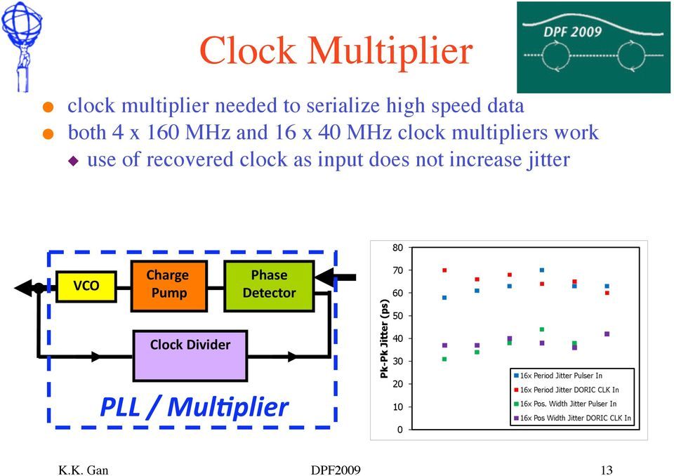 of recovered clock as input does not increase jitter VCO Charge