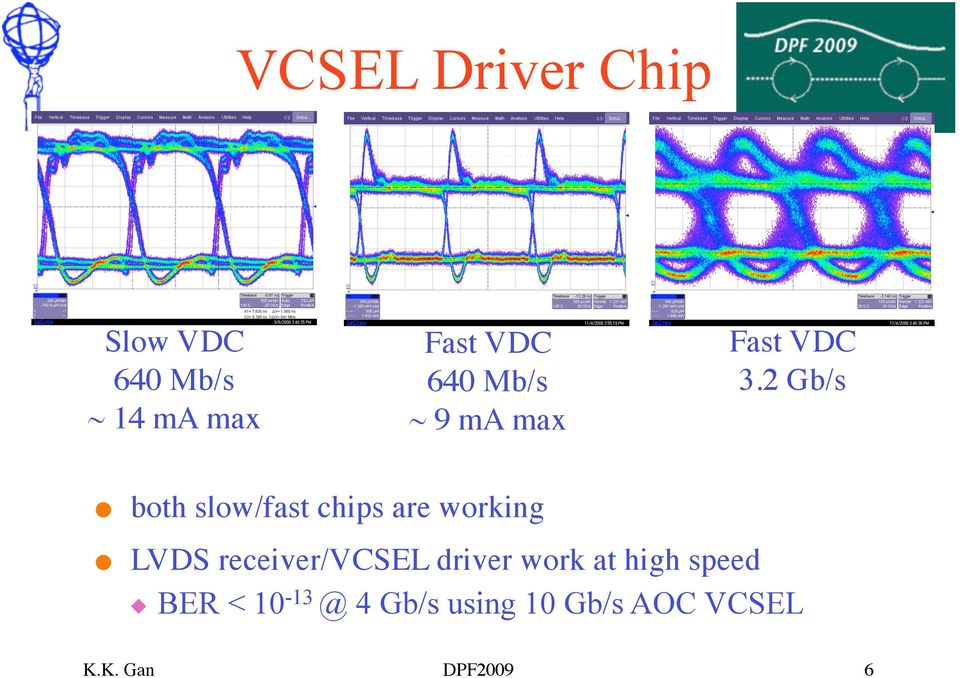2 Gb/s both slow/fast chips are working LVDS receiver/vcsel