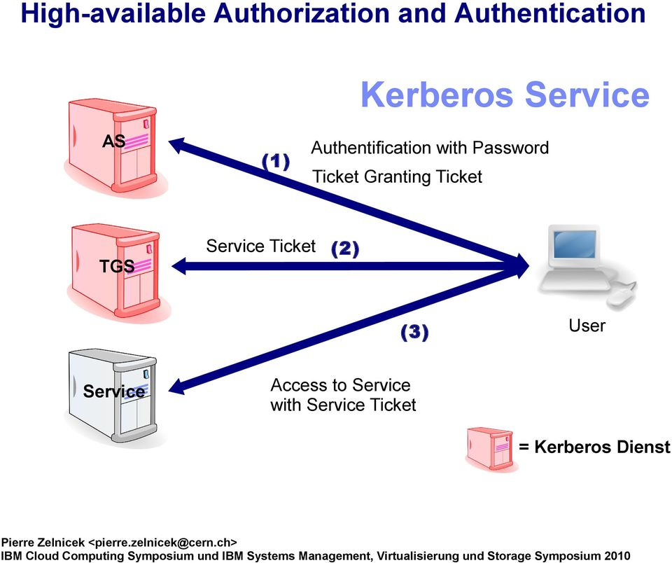 Service Ticket (2) (3) User Service Access