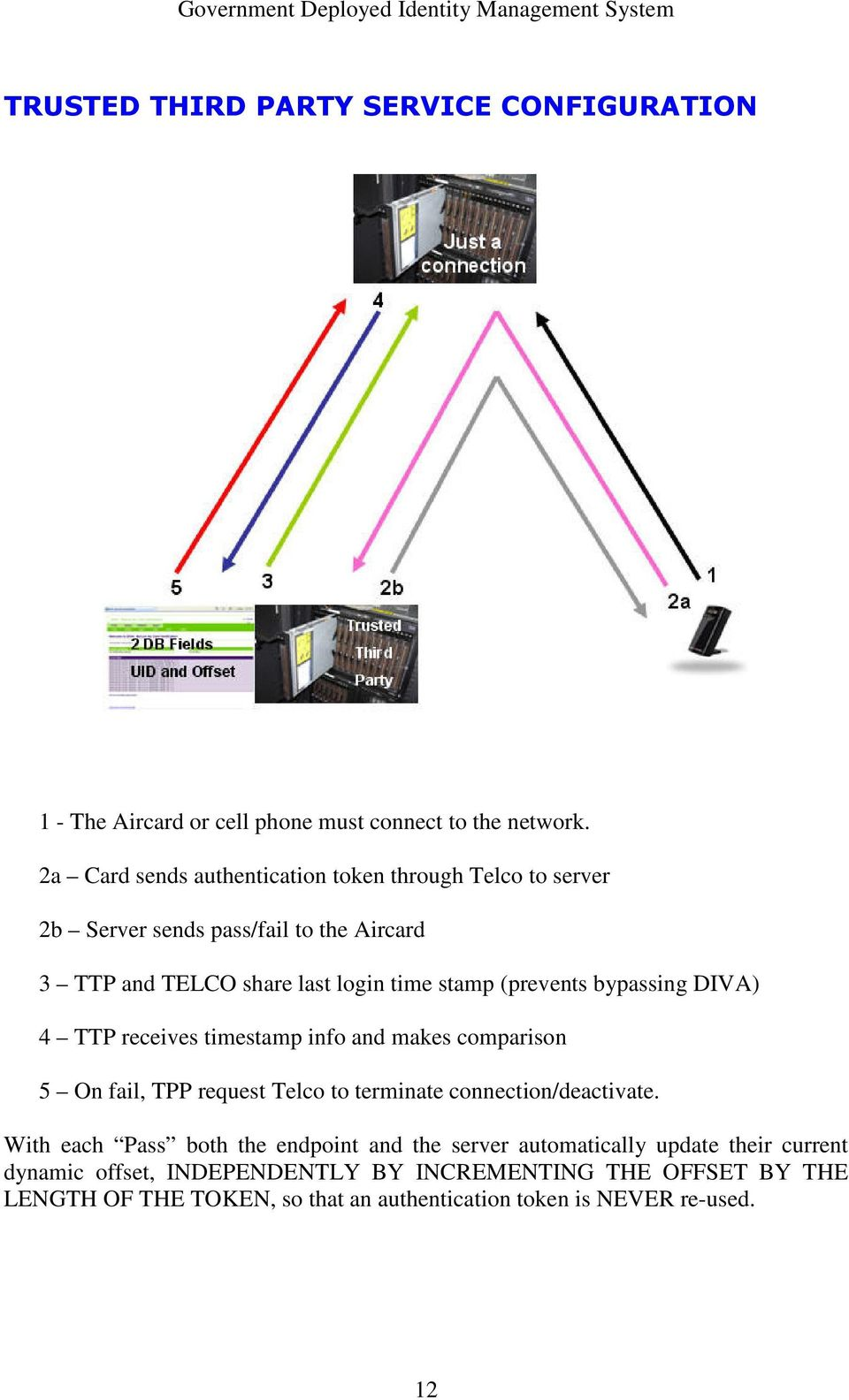 (prevents bypassing DIVA) 4 TTP receives timestamp info and makes comparison 5 On fail, TPP request Telco to terminate connection/deactivate.
