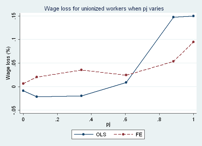 Figure 5: Estimation of the wage differential between unionized and non unionized workers when the probability for unionized workers to be union delegate increases The estimations are obtained by