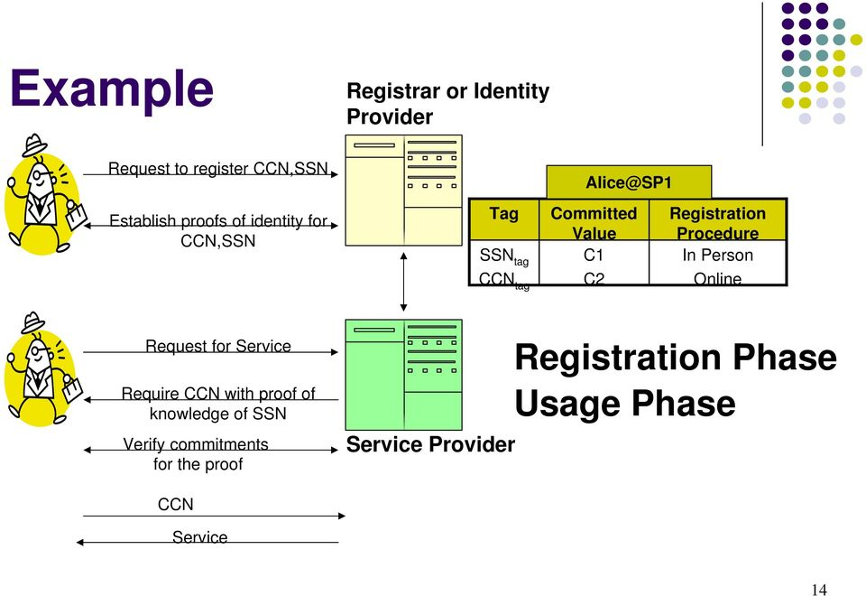 C1 In Person C2 Online Request for Service Require CCN with proof of knowledge of SSN