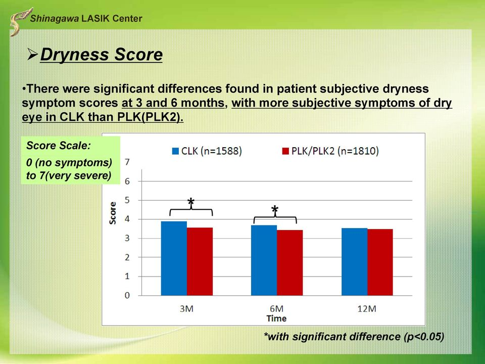 more subjective symptoms of dry eye in CLK than PLK(PLK2).