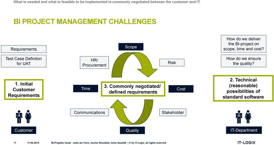 Test Case Definiton for UAT HR/ Procurement Risk How do we ensure the quality? 1. Initial Customer Requirements Time 3.