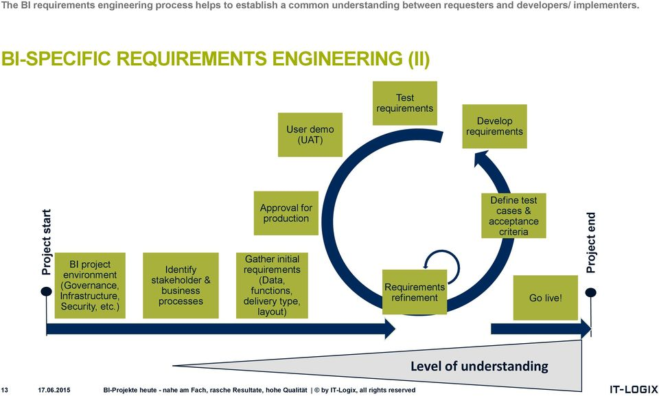 BI-SPECIFIC REQUIREMENTS ENGINEERING (II) User demo (UAT) Test requirements Develop requirements Approval for production Define test cases