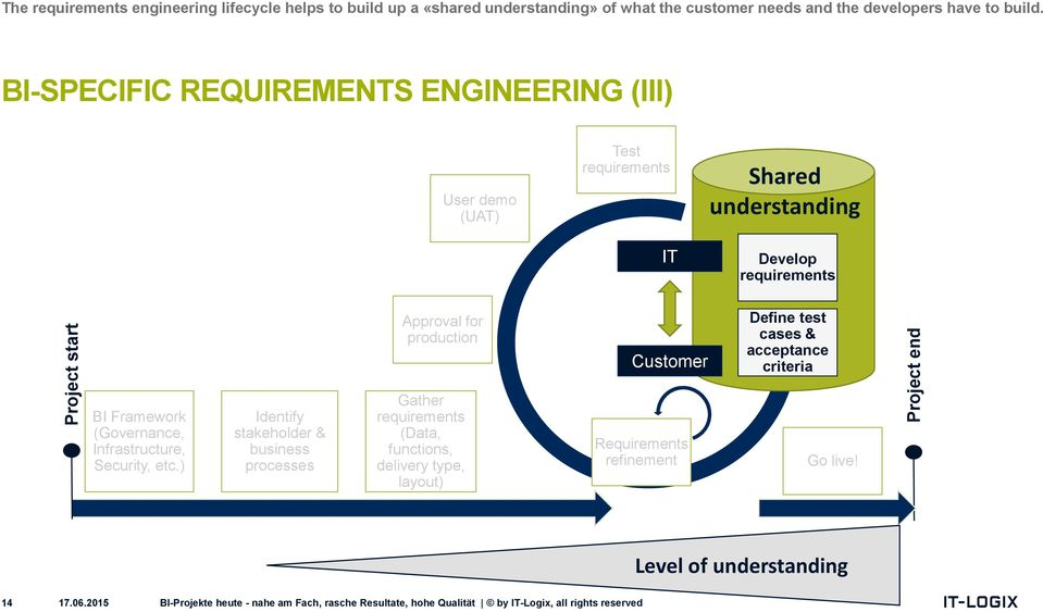 BI-SPECIFIC REQUIREMENTS ENGINEERING (III) User demo (UAT) Test requirements IT Shared understanding Develop requirements Approval for production