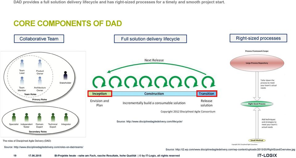 CORE COMPONENTS OF DAD Collaborative Team Full solution delivery lifecycle Right-sized processes Source: