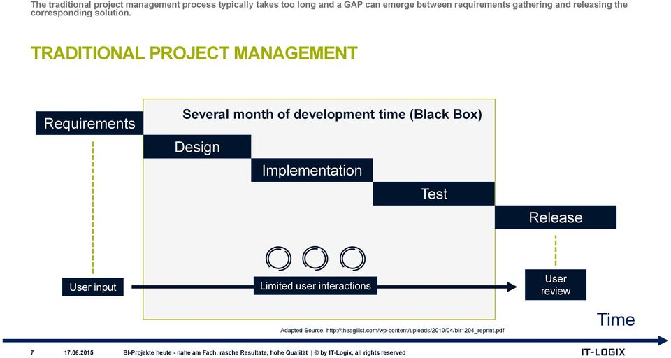 TRADITIONAL PROJECT MANAGEMENT Requirements Several month of development time (Black Box) Design