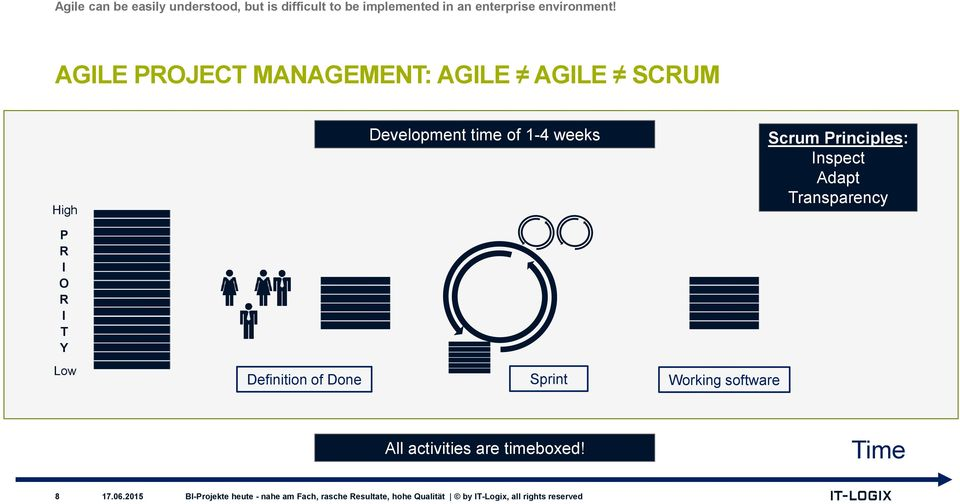 AGILE PROJECT MANAGEMENT: AGILE AGILE SCRUM High Development time of 1-4 weeks