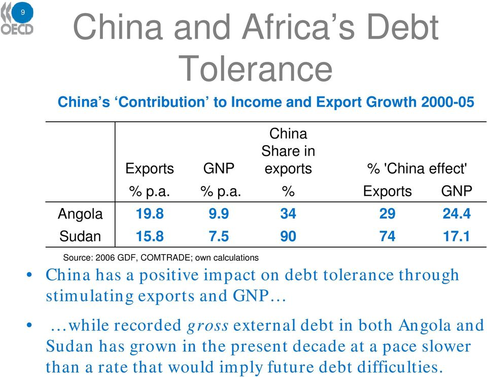 1 Source: 2006 GDF, COMTRADE; own calculations China has a positive impact on debt tolerance through stimulating exports and GNP