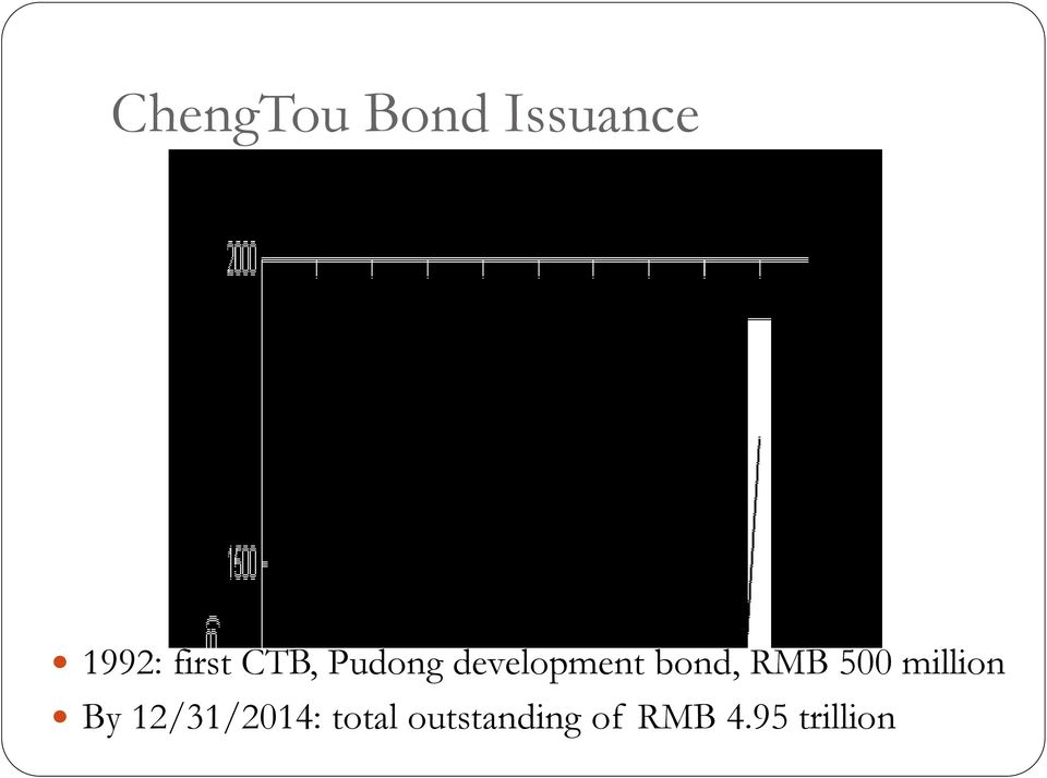 bond, RMB 500 million By