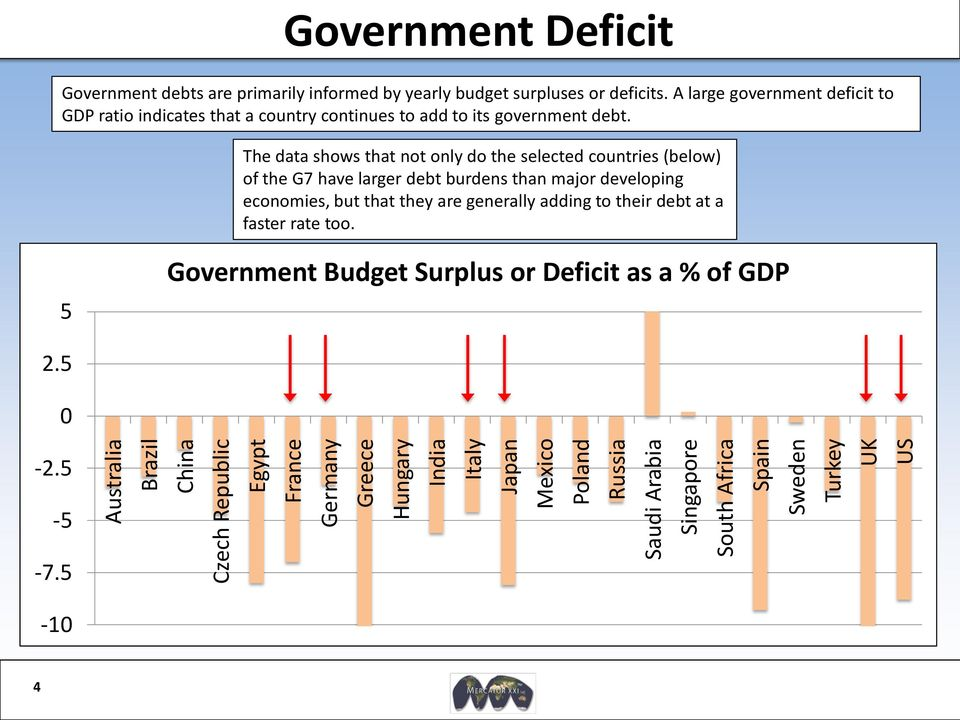 A large government deficit to GDP ratio indicates that a country continues to add to its government debt.