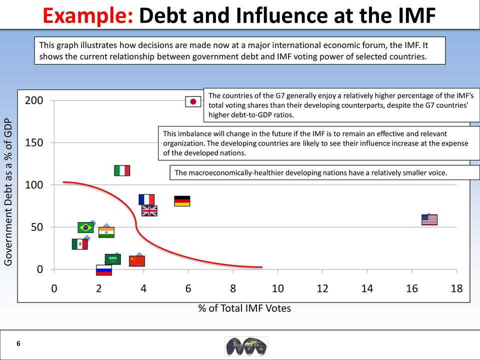 200 The countries of the G7 generally enjoy a relatively higher percentage of the IMF s total voting shares than their developing counterparts, despite the G7 countries higher debt-to-gdp ratios.