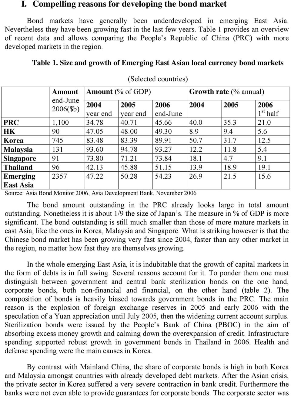 Size and growth of Emerging East Asian local currency bond markets Amount end-june 2006($b) (Selected countries) Amount (% of GDP) Growth rate (% annual) 2004 year end 2005 year end 2006 end-june