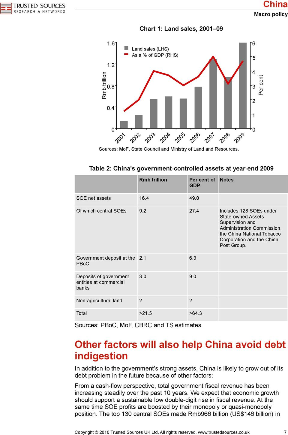 2009 0 Table 2: China s government-controlled assets at year-end 2009 Rmb trillion Per cent of GDP Notes SOE net assets 16.4 49.0 Of which central SOEs 9.2 27.