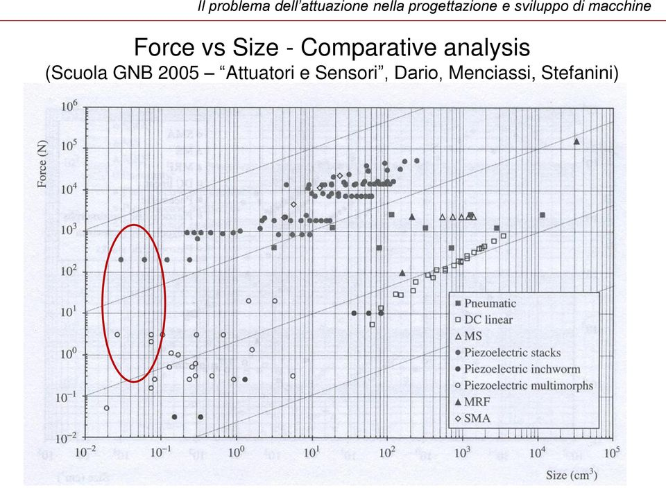 vs Size - Comparative analysis (Scuola GNB