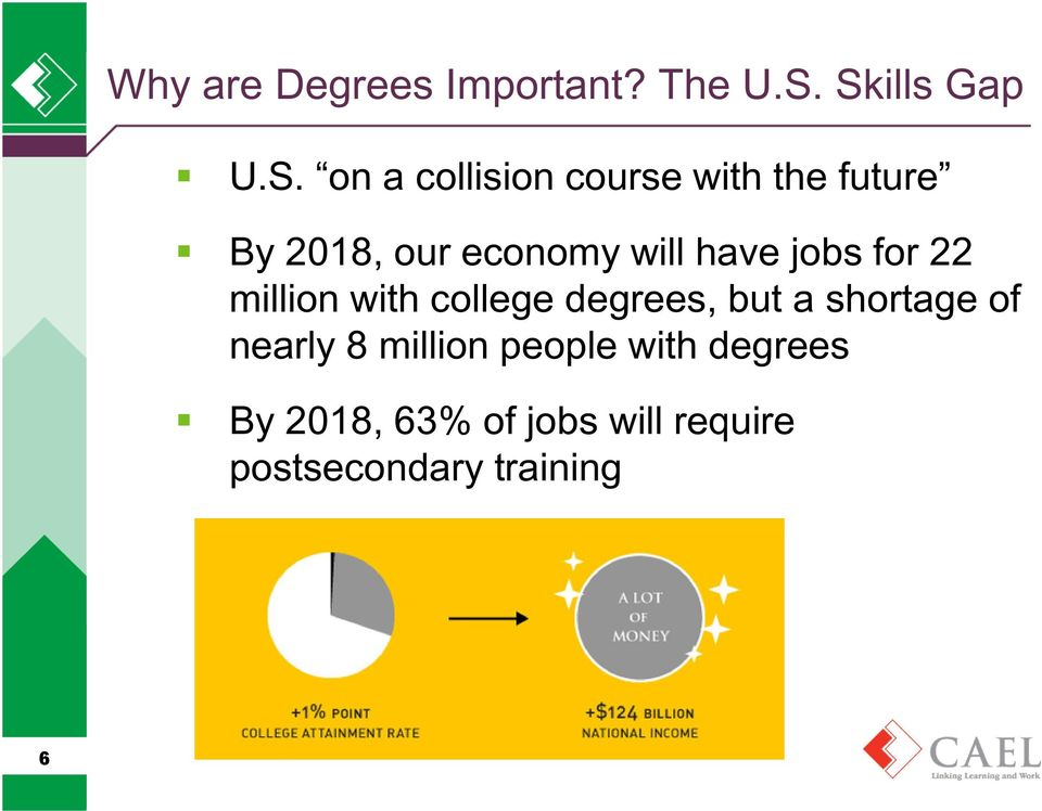 economy will have jobs for 22 million with college degrees, but a