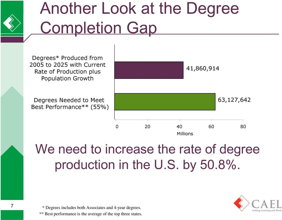 0 20 40 60 80 Millions We need to increase the rate of degree production in the U.S. by 50.8%.