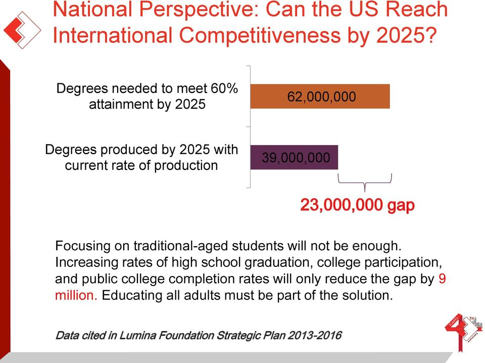 23,000,000 gap Focusing on traditional-aged students will not be enough.