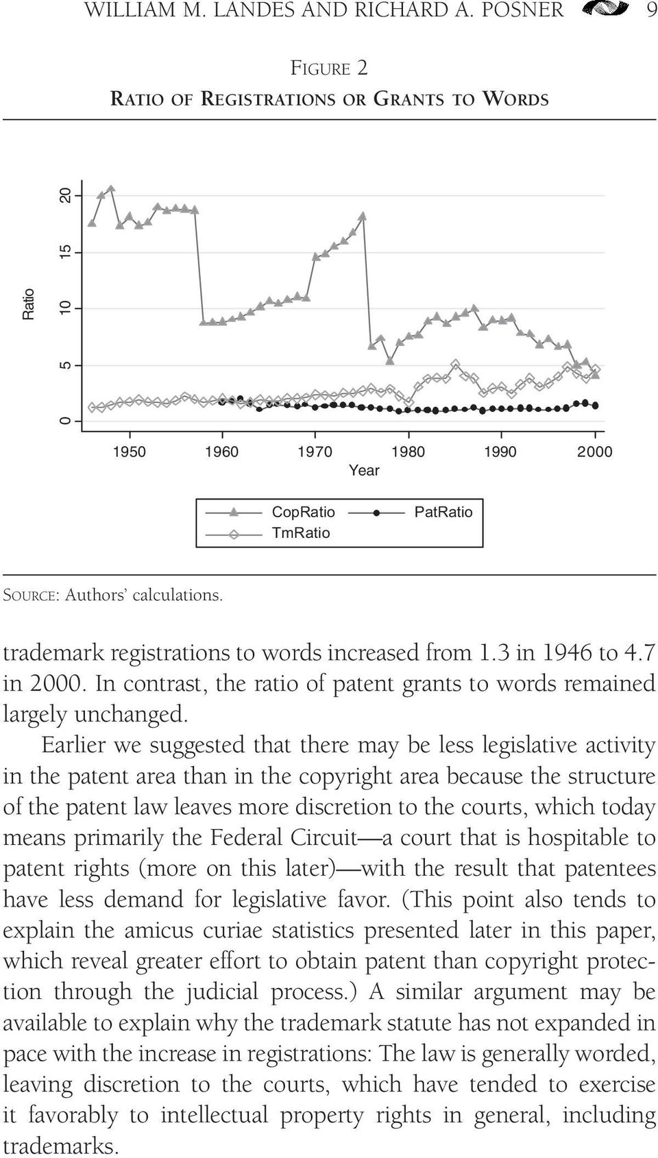 trademark registrations to words increased from 1.3 in 1946 to 4.7 in 2000. In contrast, the ratio of patent grants to words remained largely unchanged.