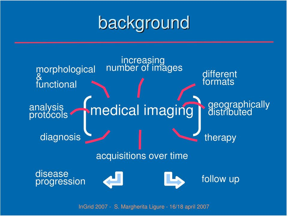 diagnosis disease progression medical imaging