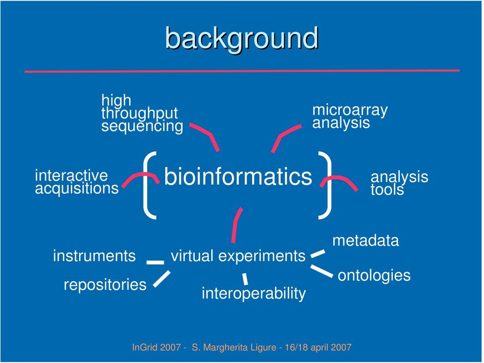 analysis tools instruments repositories virtual