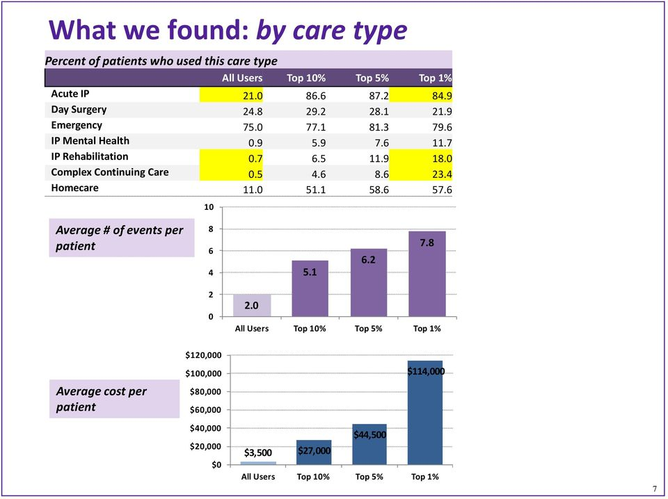 0 Complex Continuing Care 0.5 4.6 8.6 23.4 Homecare 11.0 51.1 58.6 57.6 10 Average # of events per patient 8 6 4 5.1 6.2 7.8 2 0 2.
