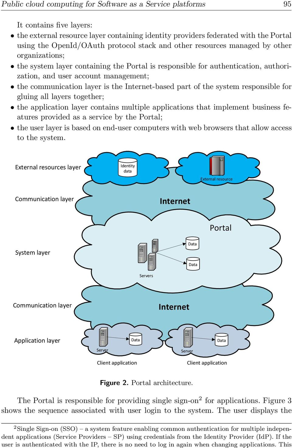 communication layer is the Internet-based part of the system responsible for gluing all layers together; the application layer contains multiple applications that implement business features provided