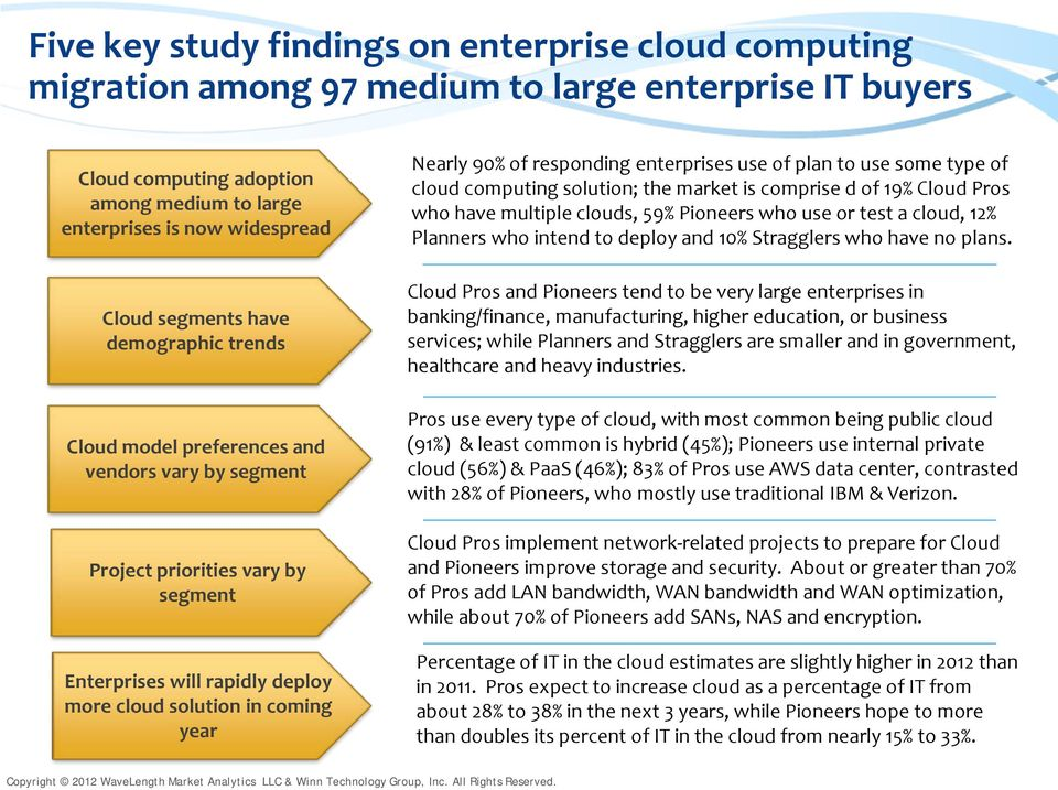 of responding enterprises use of plan to use some type of cloud computing solution; the market is comprise d of 19% Cloud Pros who have multiple clouds, 59% Pioneers who use or test a cloud, 12%
