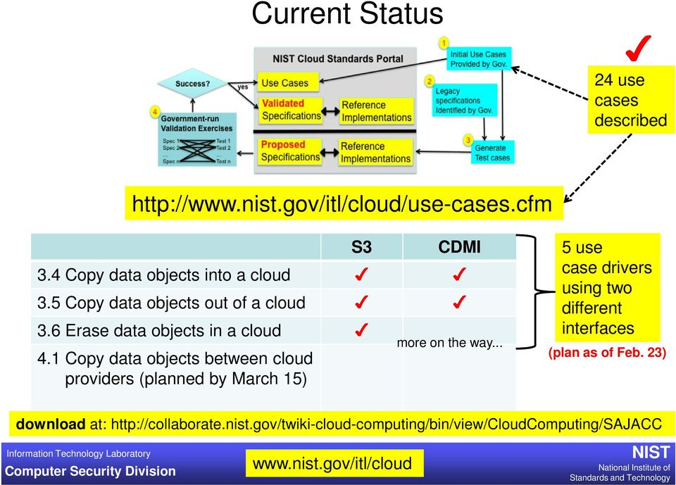 1 Copy data objects between cloud providers (planned by March 15) more on the way.